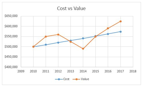 cost-vs-value-what-is-the-difference