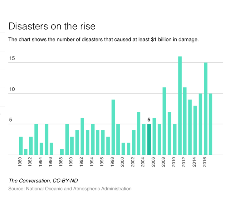 suncorp-natural-disasters-on-the-rise-stats