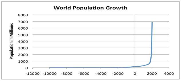 World Population Growth Chart