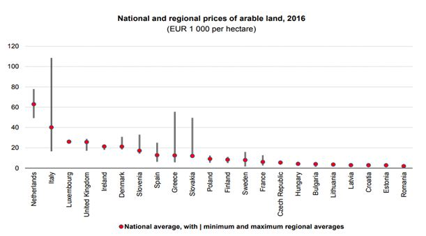 2016 National and Regional Prices of Arable Land