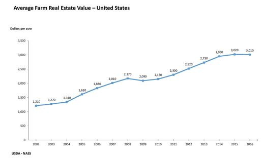 US Chart for Average Farm real Estate Value Trends