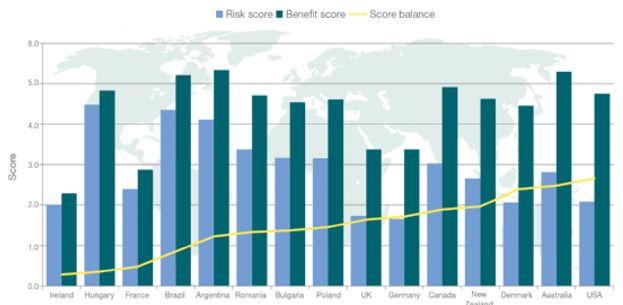 Farmland Risk & Value Scores
